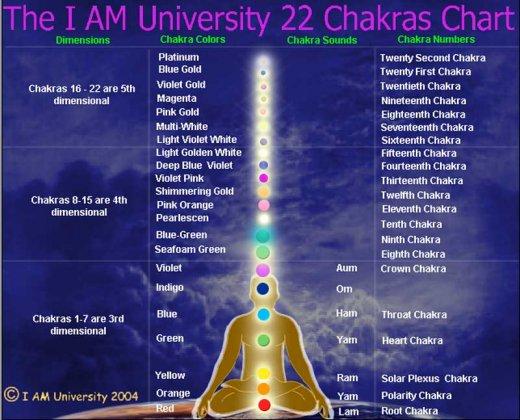22 chakras 22 Чакровая Система